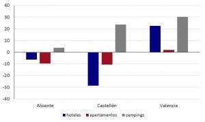 Gráfico de evolución de pernoctaciones del mercado británico en oferta reglada de la Comunitat Valenciana. Enero-Agosto 2018