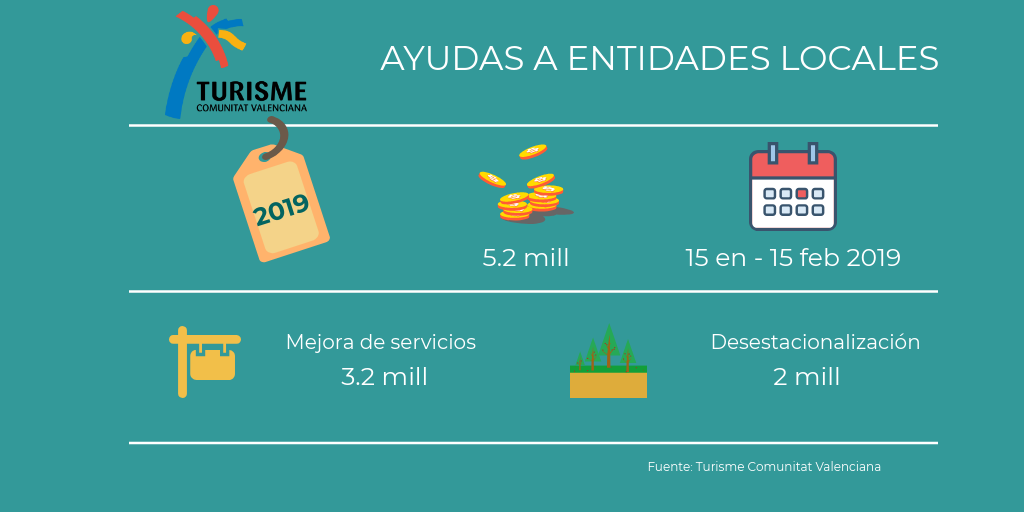 Infografia Ayudas a Entidades Locales 2019