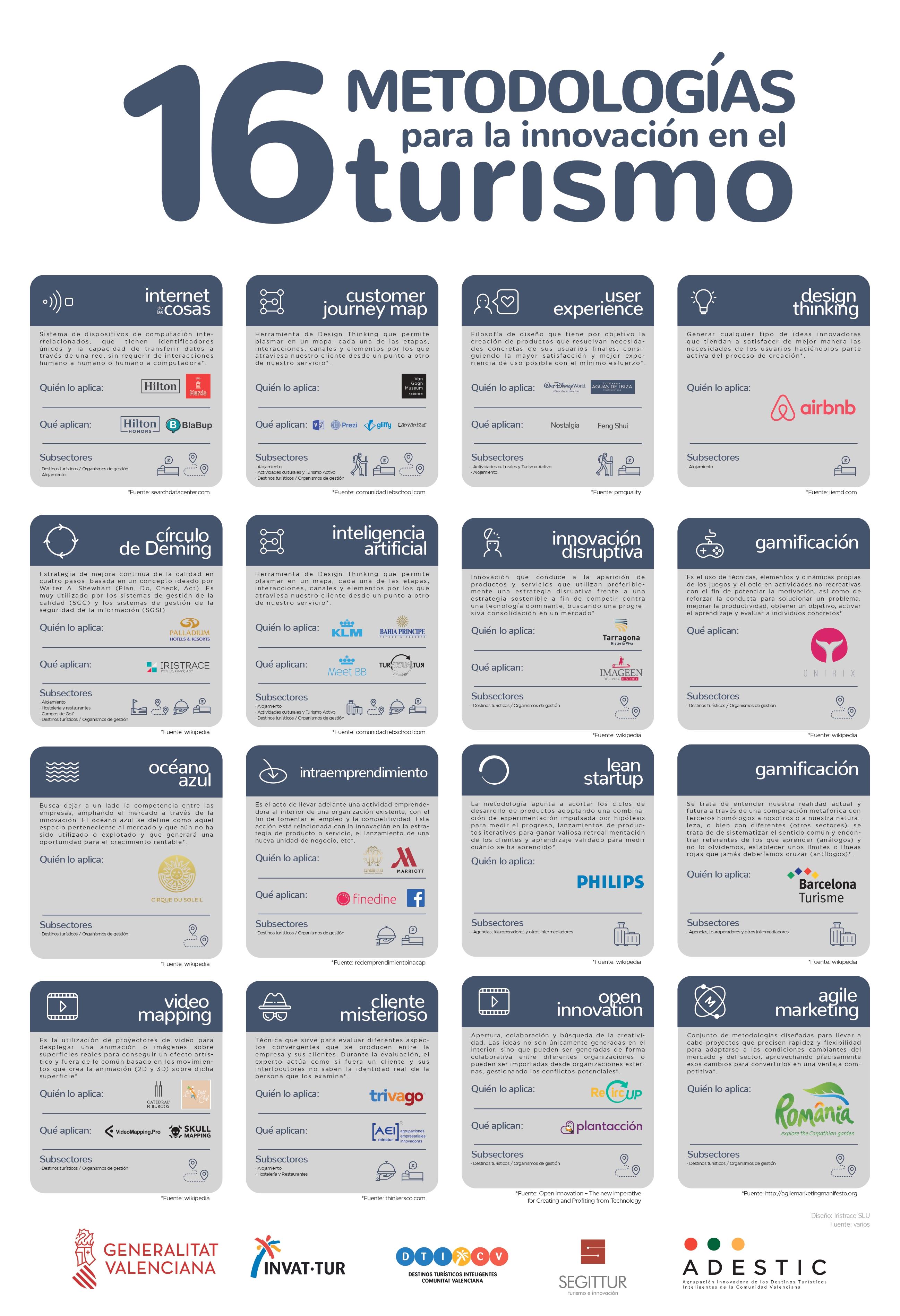 Infografía resumen de la Guía para la Transformación Digital del Turismo en la Comunitat Valenciana
