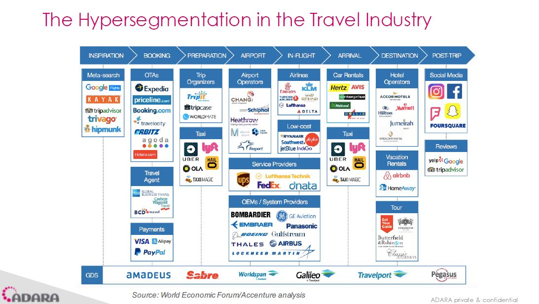 Hipesegmentación del sector turístico. Fragmento de la presentación de Adara Global para Invat.tur