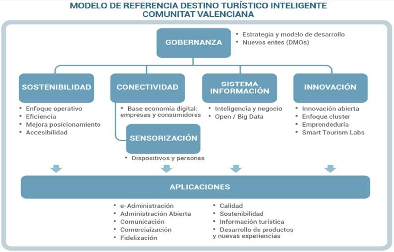 Esquema del Modelo de Destinos Turísticos Inteligentes de la Comunitat Valenciana