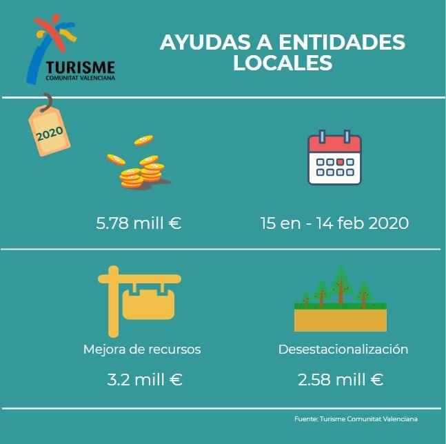 Ayudas de Turisme Comunitat Valenciana a Entidades Locales 2020
