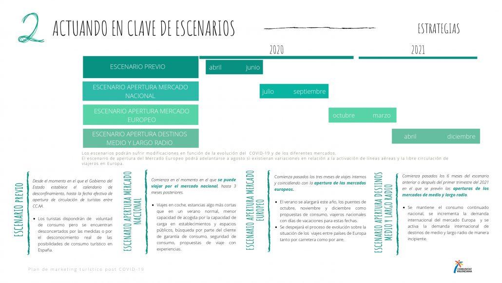 Escenarios previstos en el plan de marketing turístico post Covid19 de la Comunitat Valenciana 2020-2021