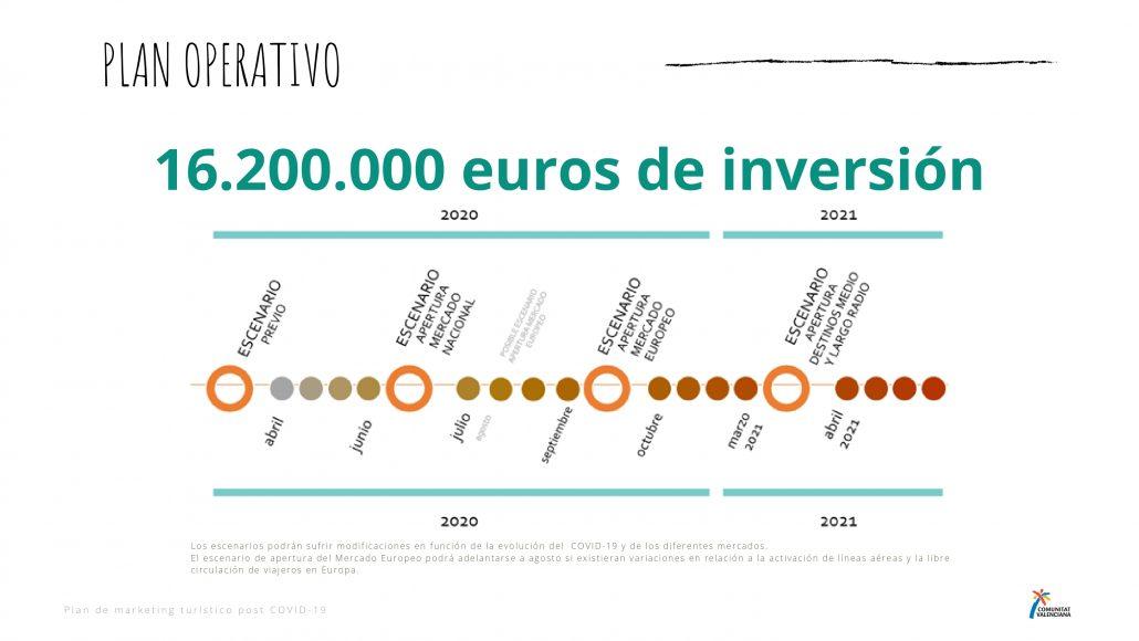 Inversión del plan de marketing turístico de la Comunitat Valenciana post Covid19
